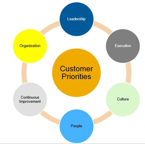 change.management.circles
